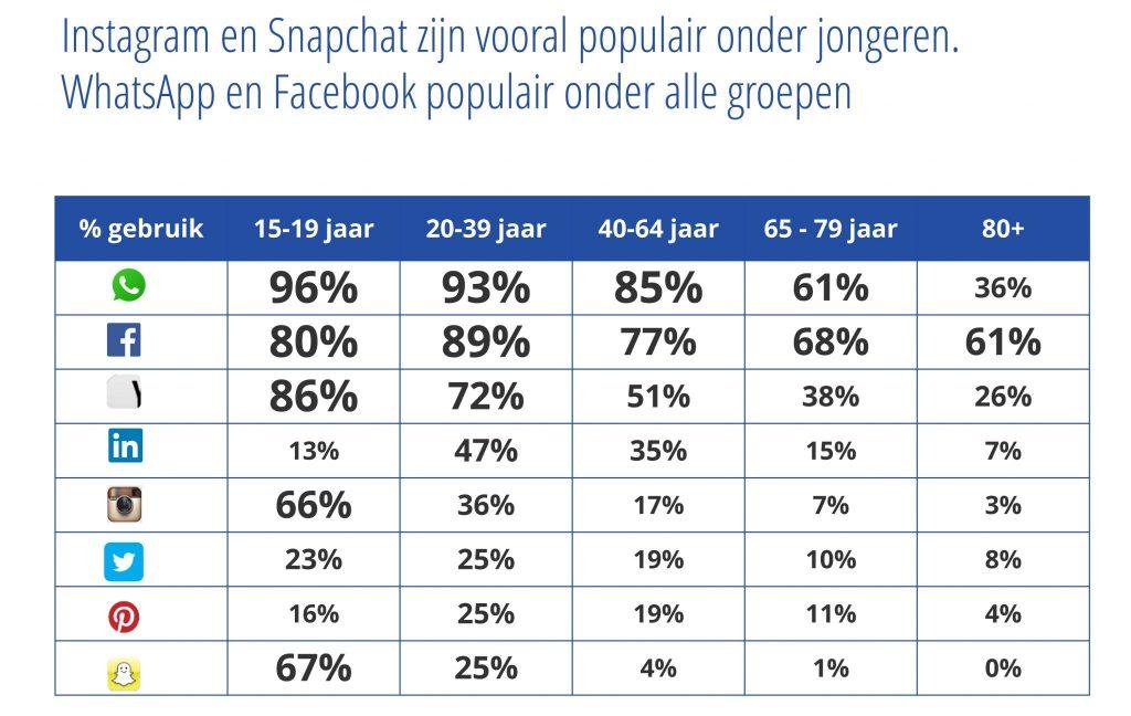 Social Media Onderzoek 2017